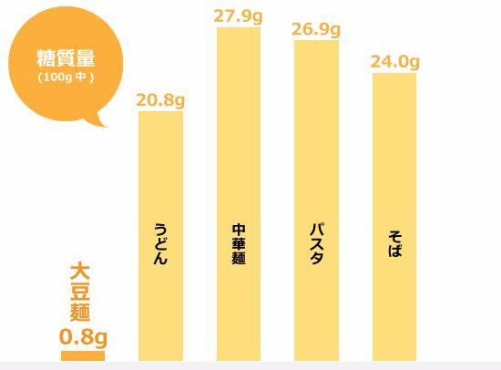 大豆麺の糖質量