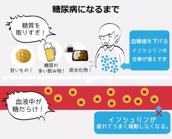 糖尿病の危険