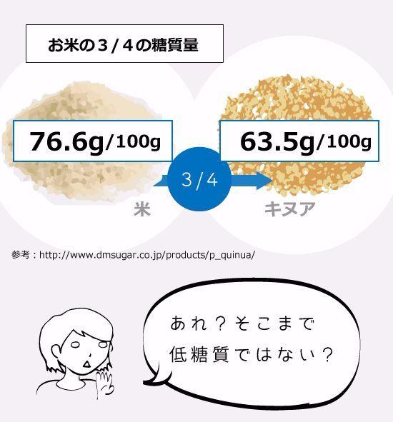 キヌアの糖質量