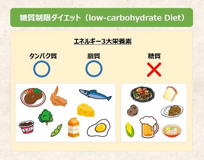 糖質・タンパク質・脂質